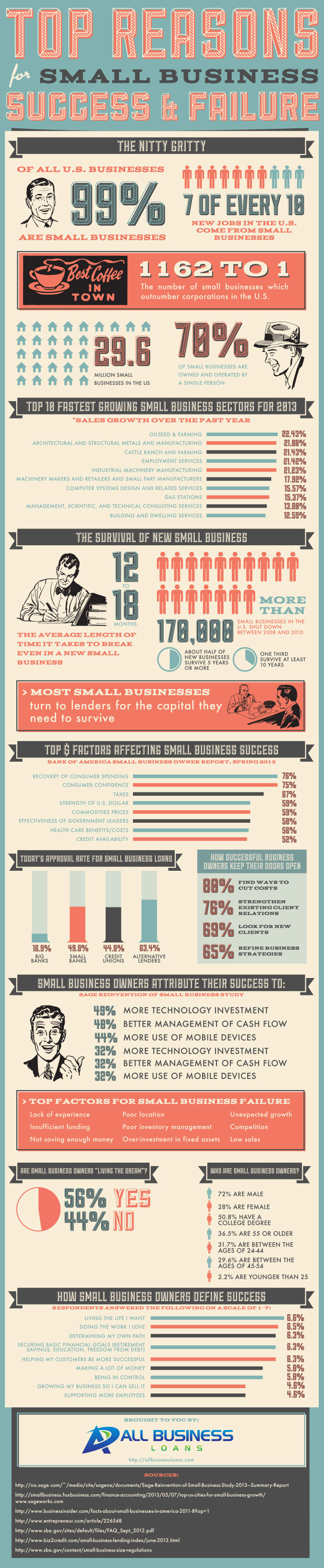 Top Reasons for Small Business Success and Failure