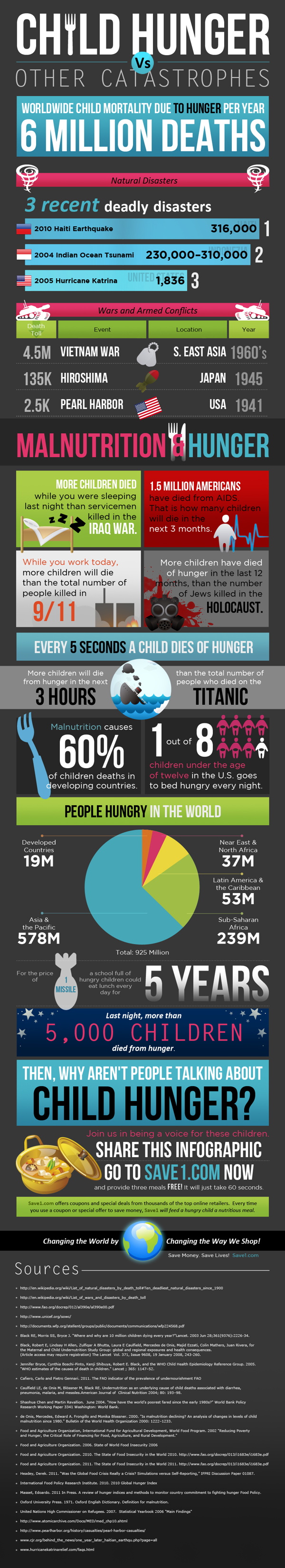 Child Hunger Vs Other Catastrophes