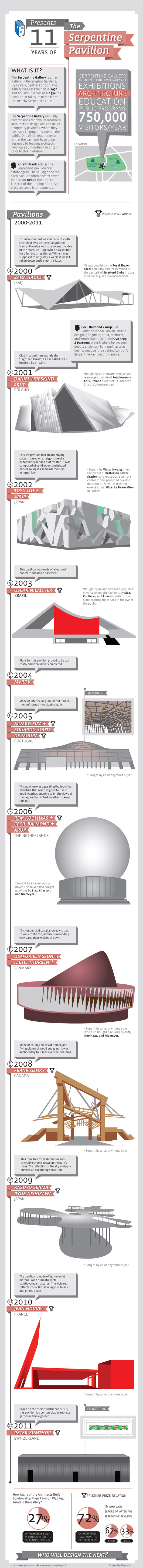 11 Years of the Serpentine Gallery Pavilion