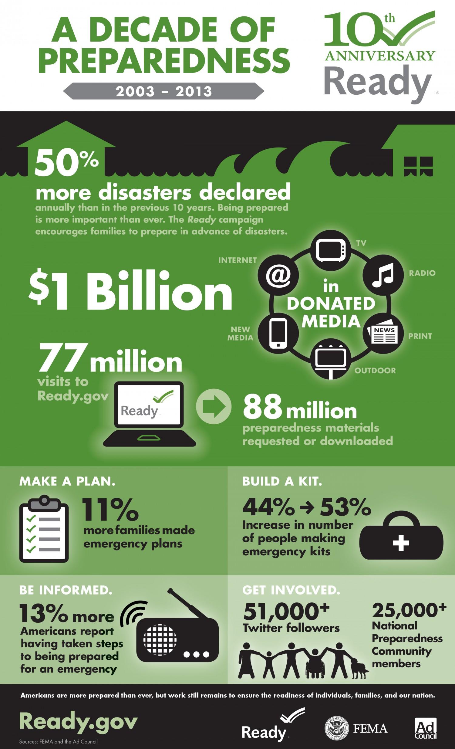 A decade of preparedness