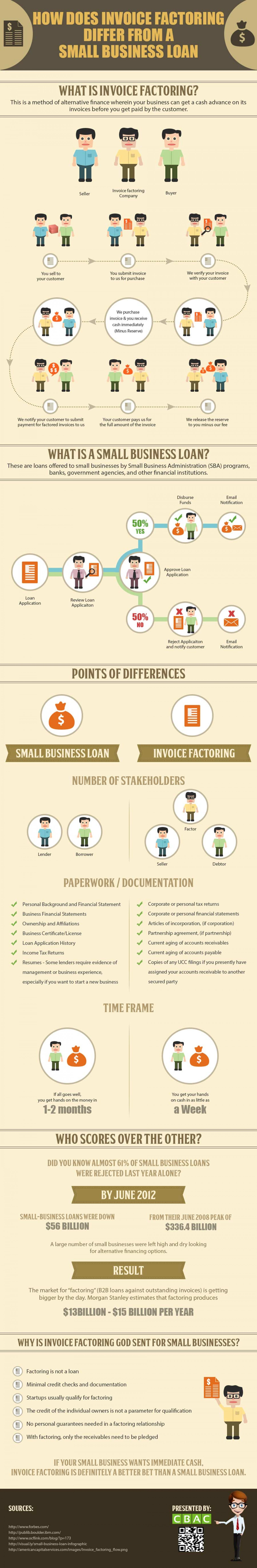 How does invoice factoring differ from a small business loan