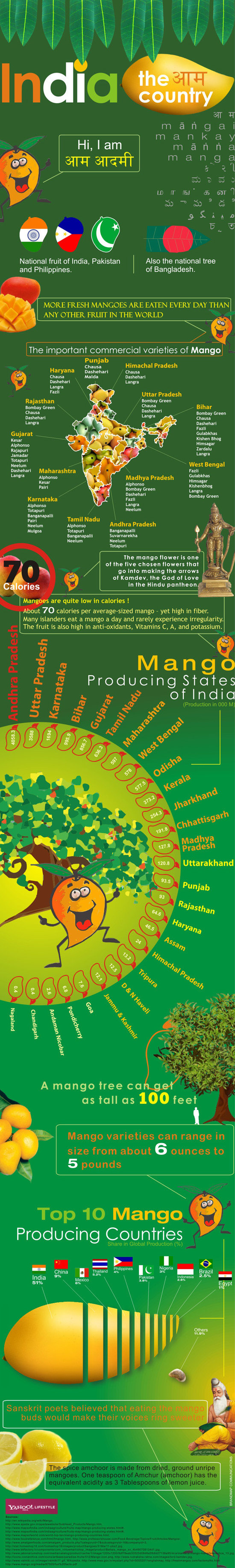 Mango Map of India