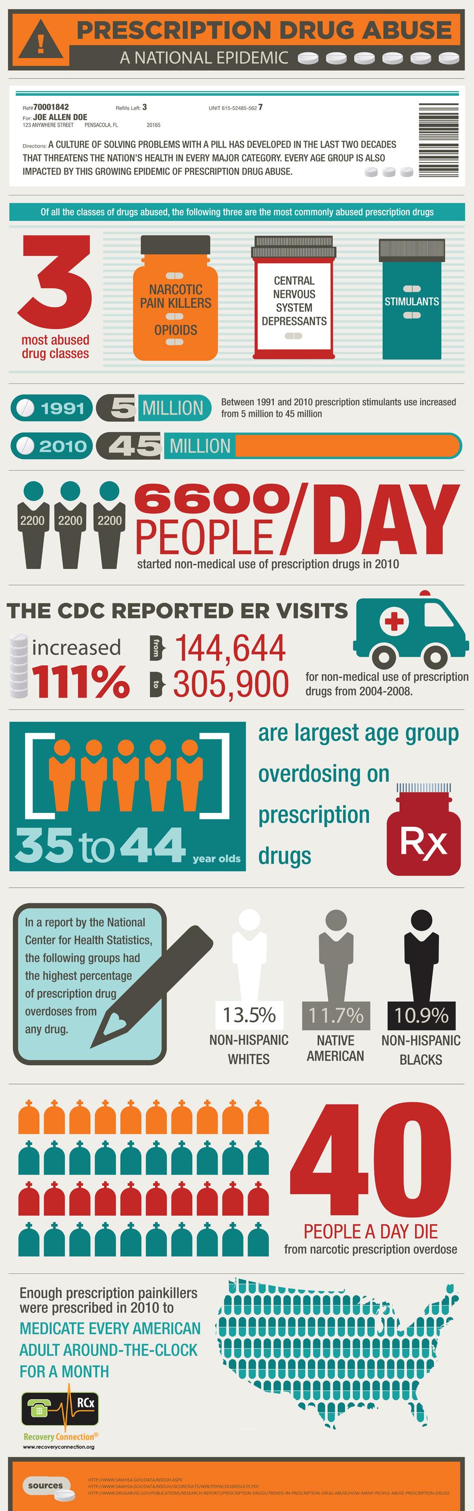 Prescription drug abuse: a national epidemic