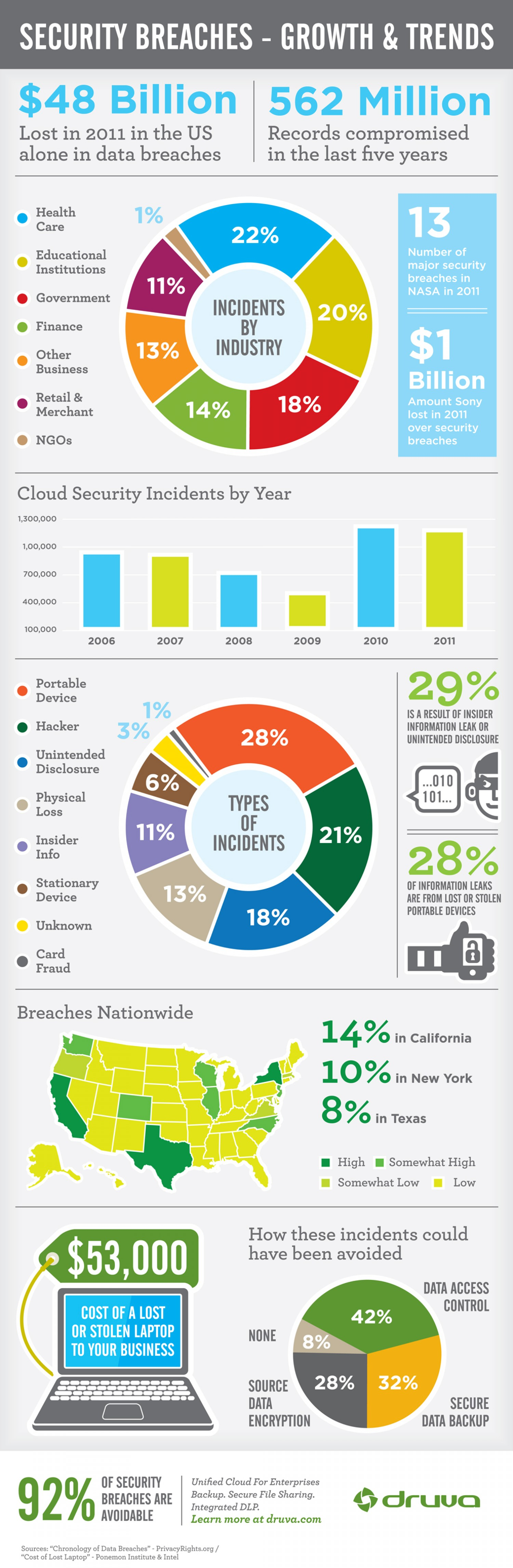 8. Security Breaches- Growth & Trends