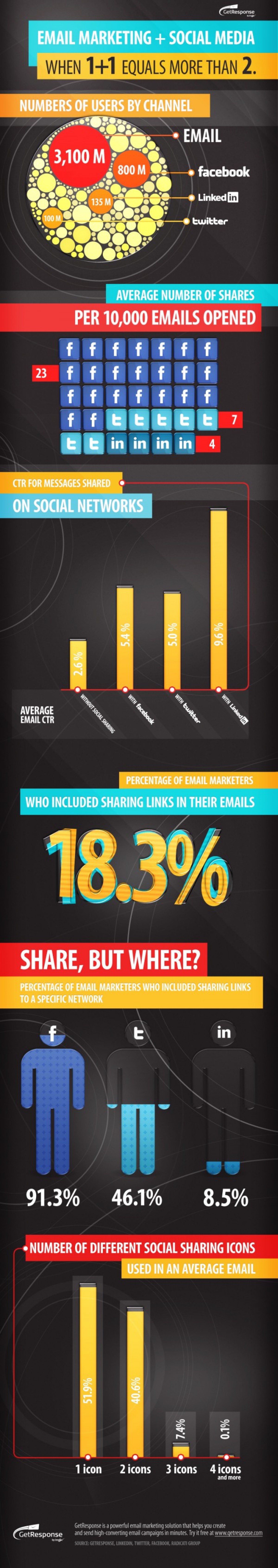 Social sharing boost email marketing results