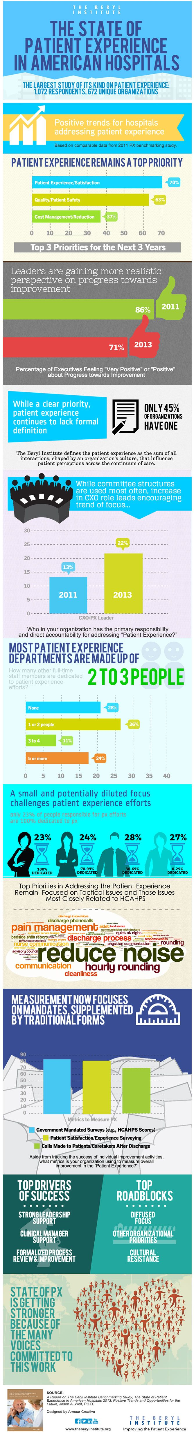 The State of patient experience in American hospitals
