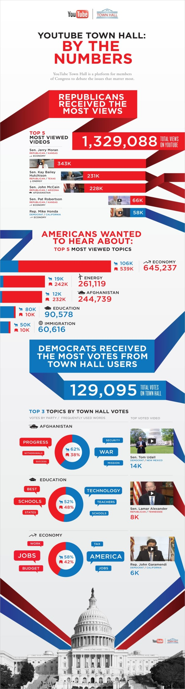 YouTube townhall: by the numbers