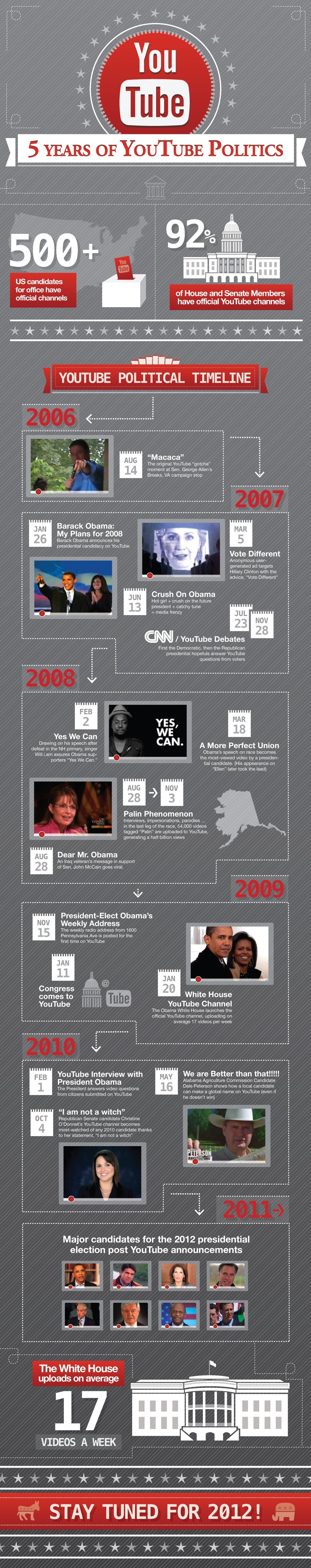 5 years of YouTube politics