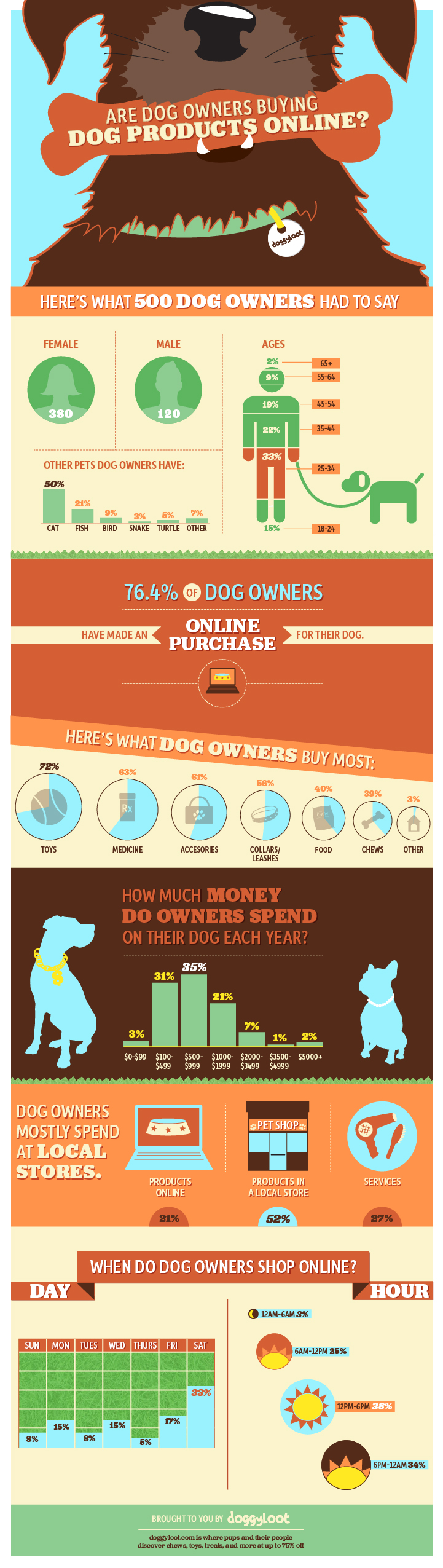 Are dog owners buying dog products online?