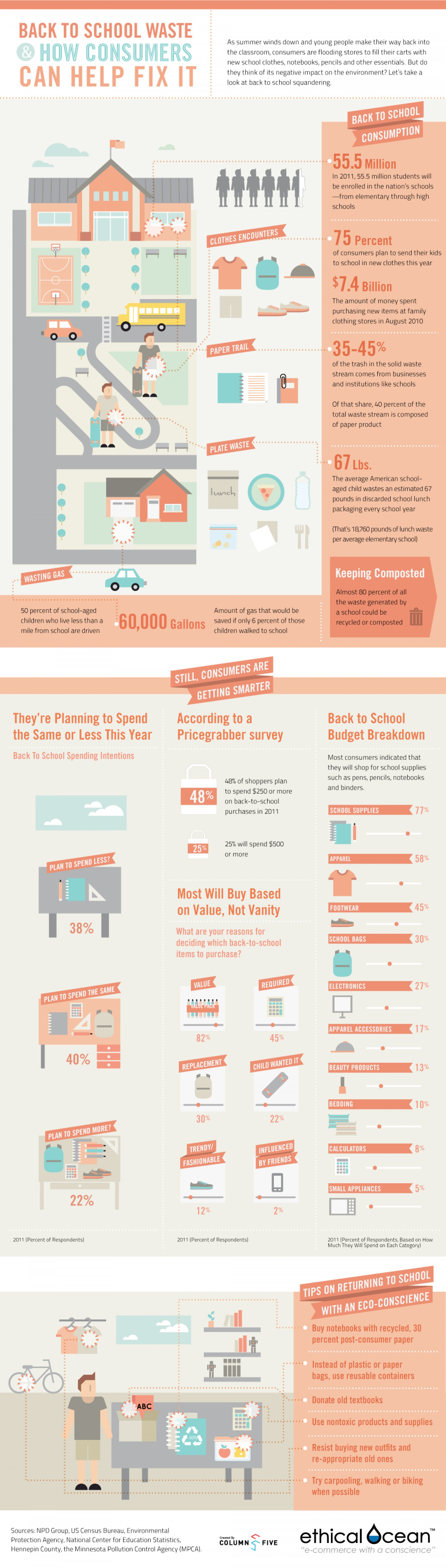 Back to school waste and how consumers can help fix it