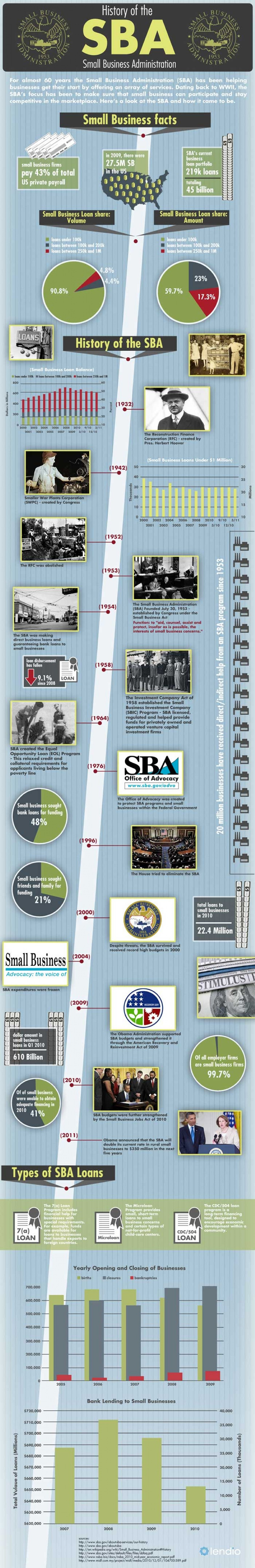 History of Small Business Administration (SBA)