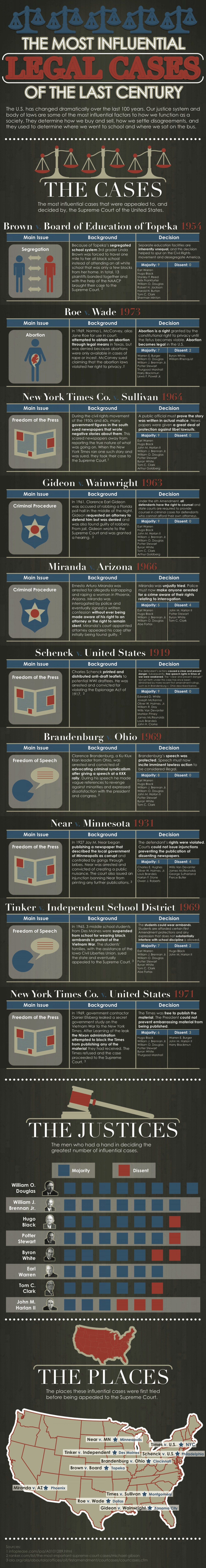 Most influential legal cases