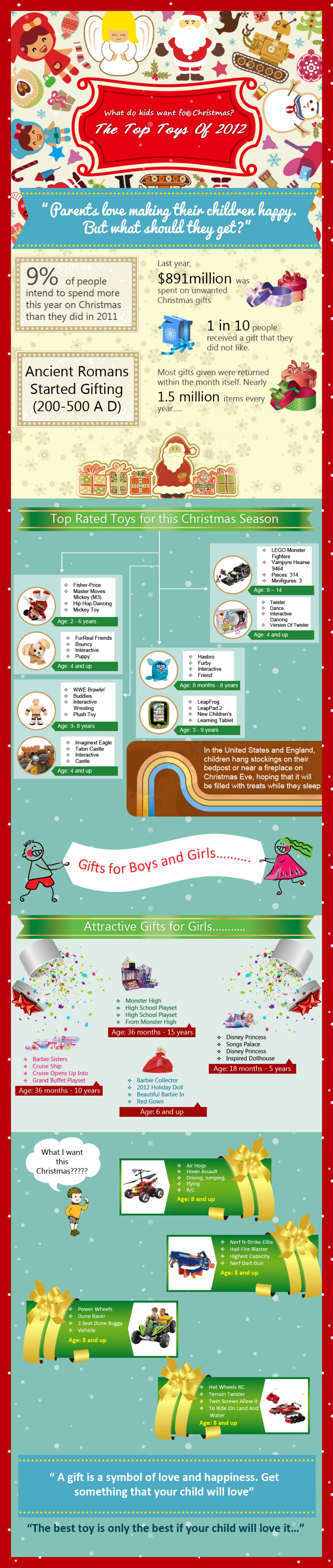 What do kids want for Christmas?