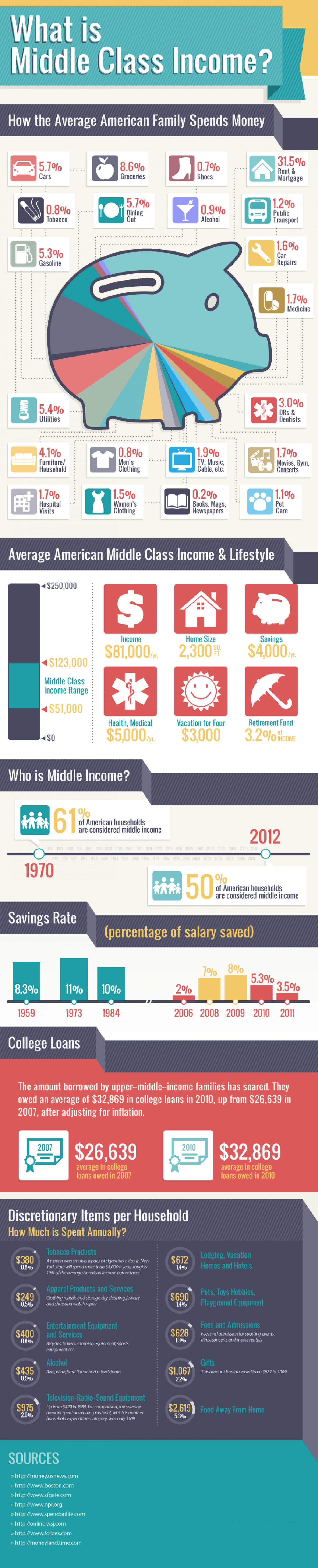 What is middle class income?