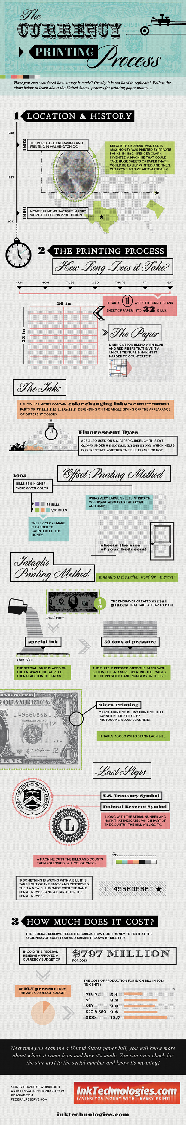 The-Currency-Printing-Process