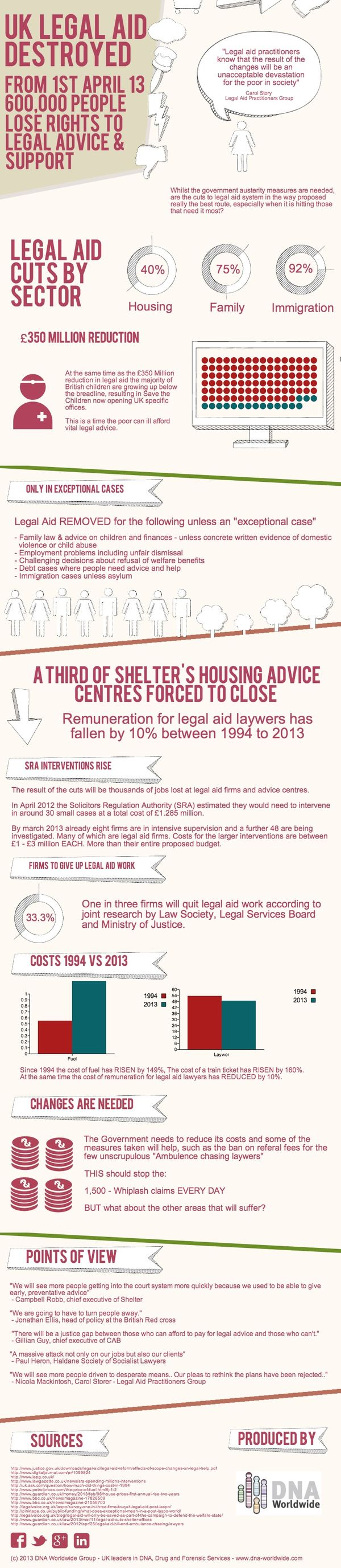 UK Legal aid cuts from april