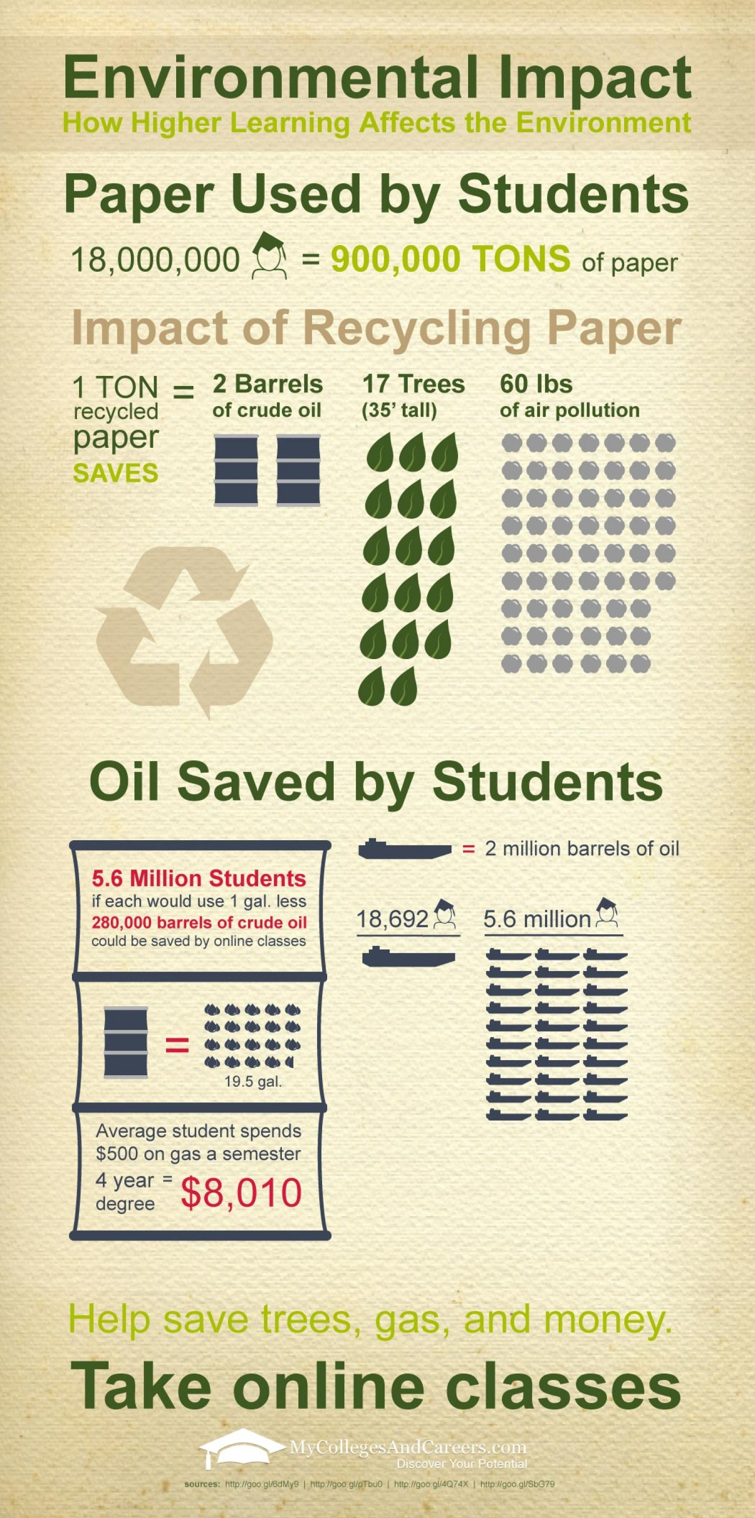 How higher learning impacts the environment