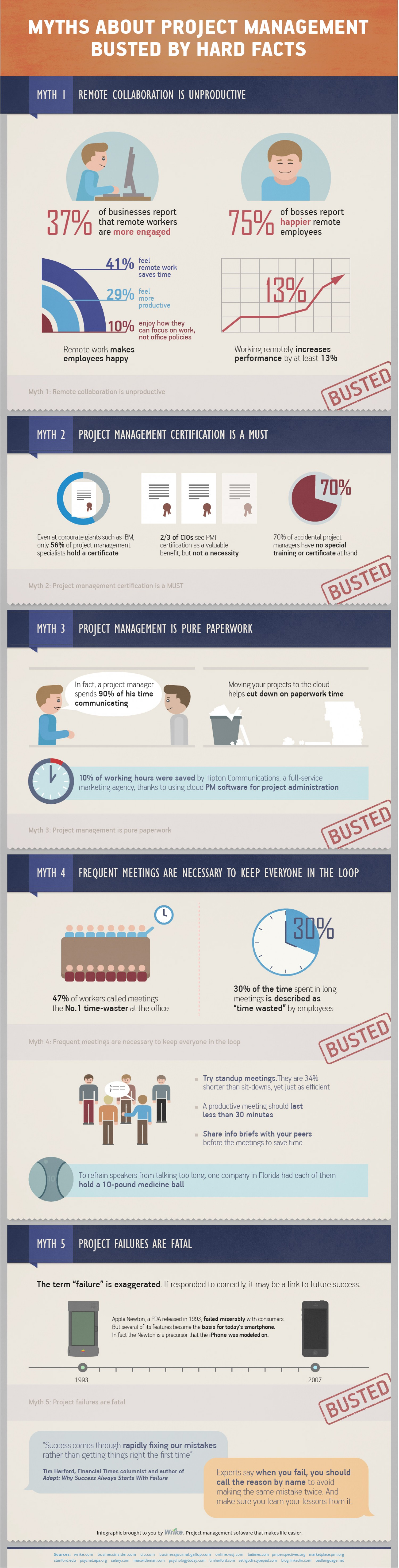 myths-about-project-management-busted-by-hard-facts_52de7d908f1cd_w1500