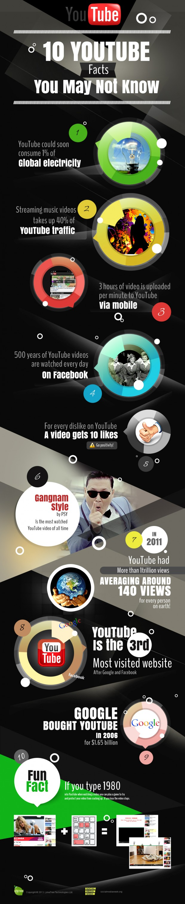10 Youtube facts you may not know