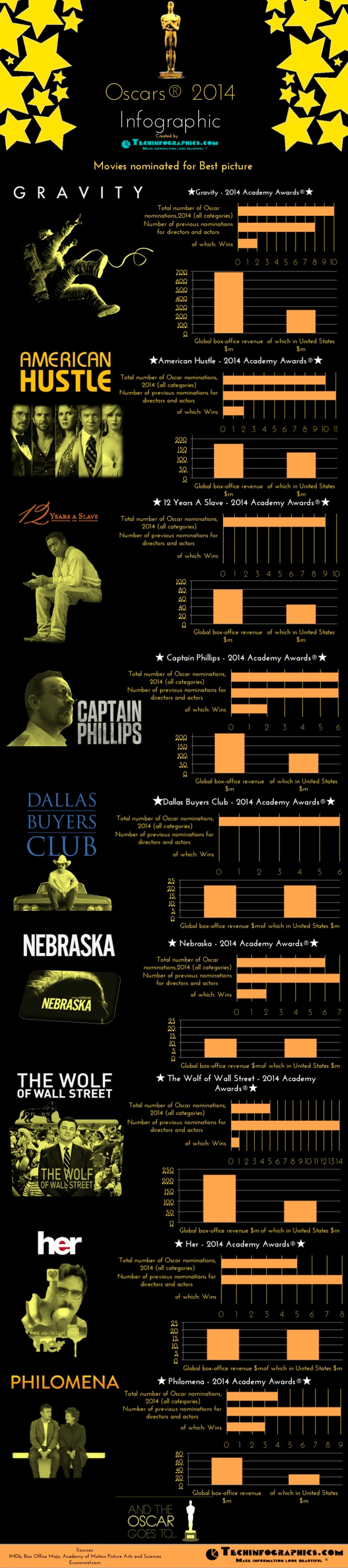 01 movie-academy-awards-2014-infographic--9-oscar-nominees-for-the-best-picture_52ee858c73491_w1500
