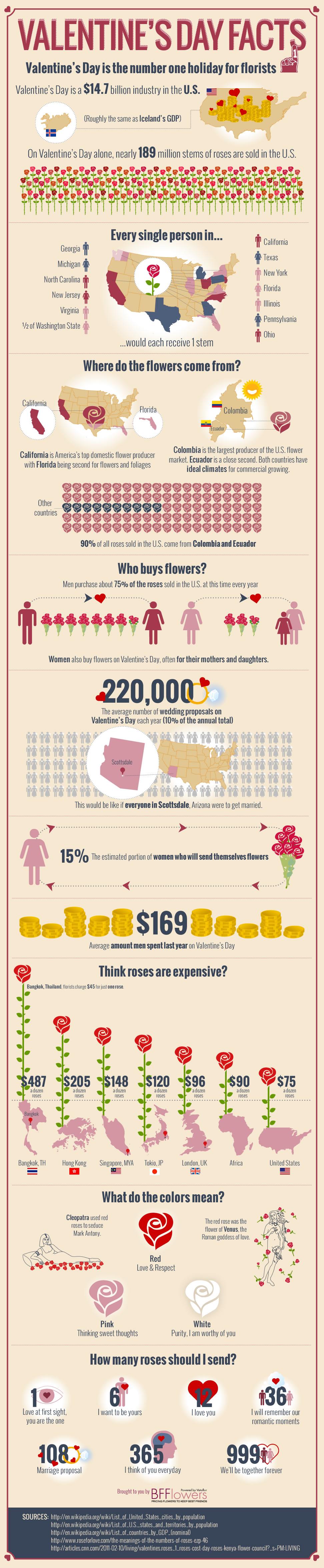01 valentine_infographic