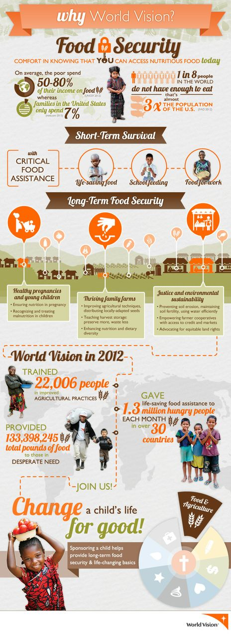 02 364594_FoodSecurity_Infographic