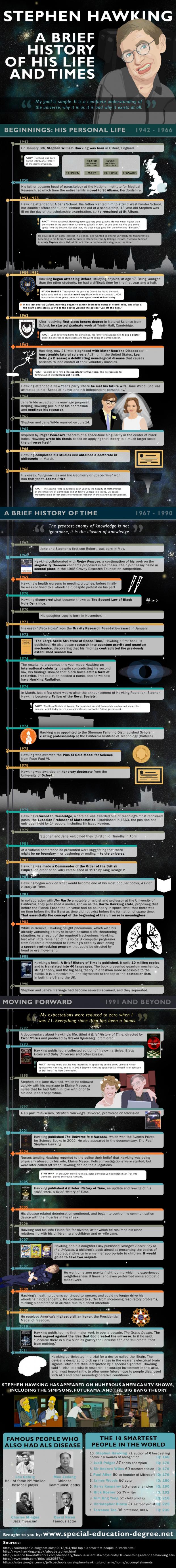 02 Stephen-Hawking-Infographic-620x5504