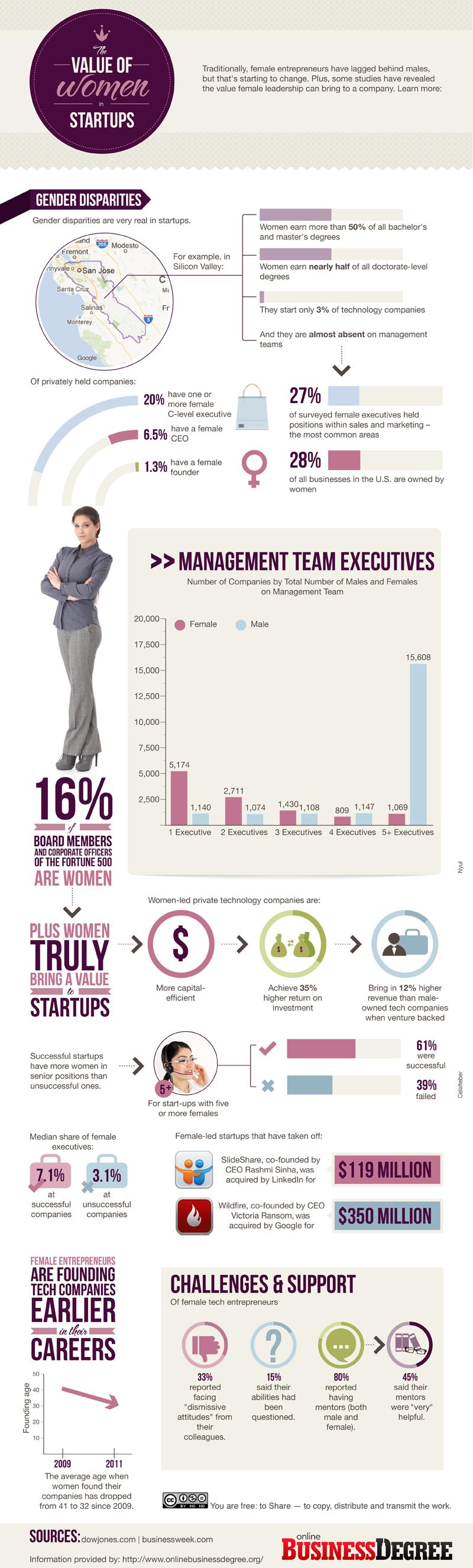 02 Women-in-Startups-800