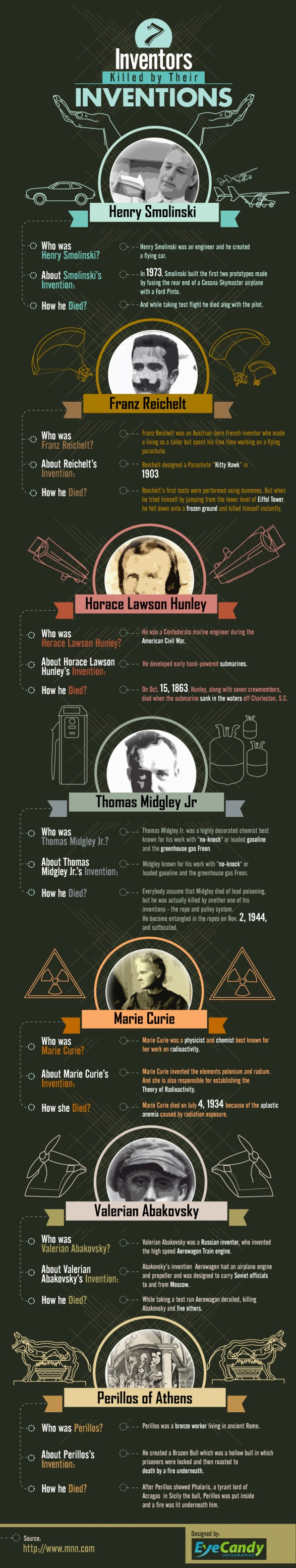 03 7-inventors-killed-by-their-inventions_51a9d304d3f19_w587