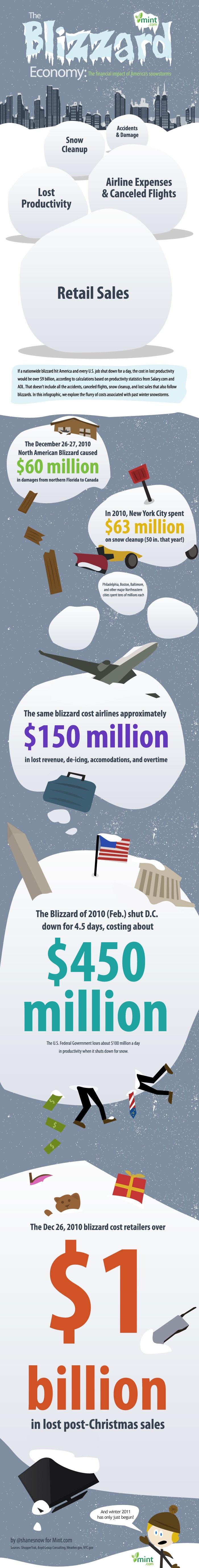05 mint-blizzard-infographic