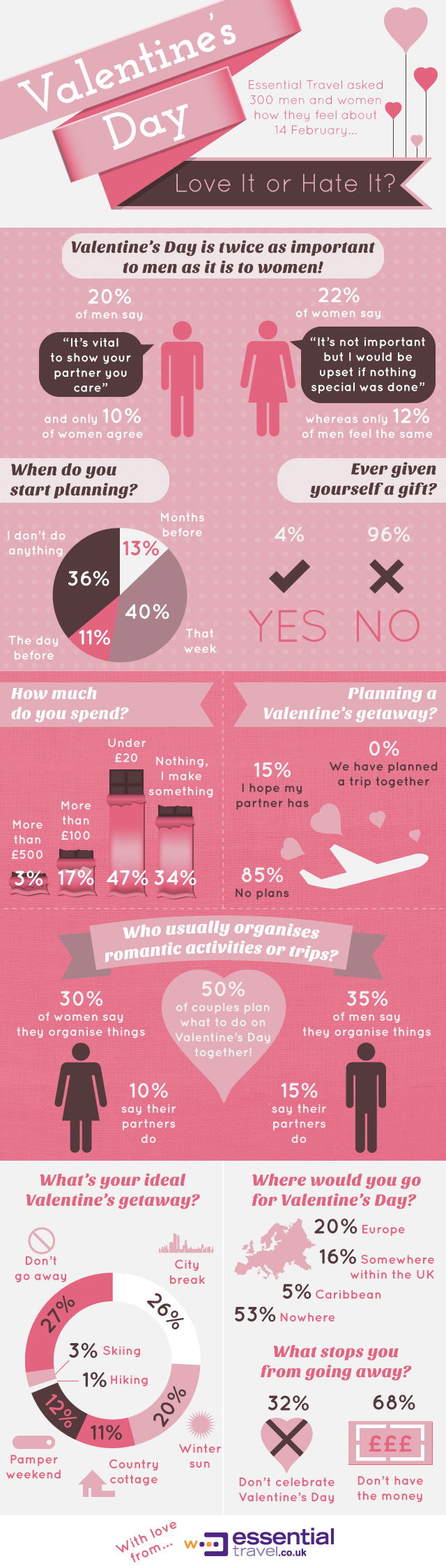 05 valentines-day-infographic