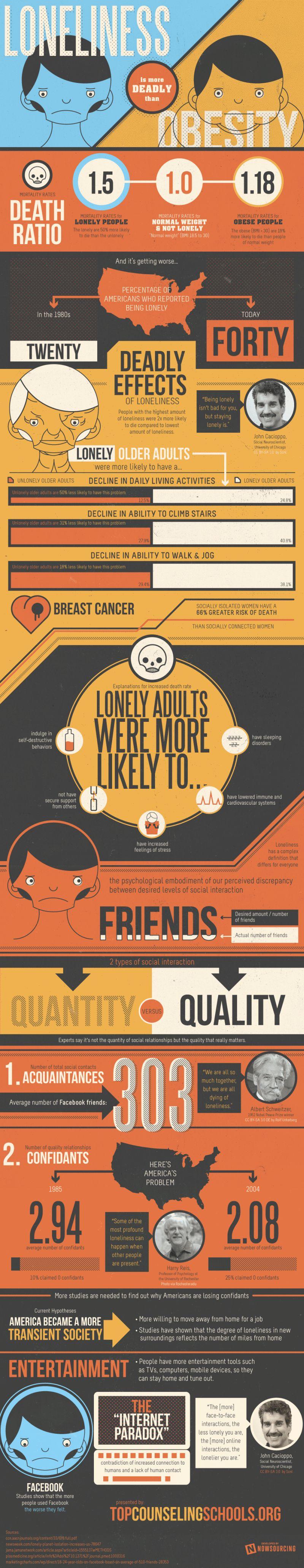 06 loneliness-vs-obesity