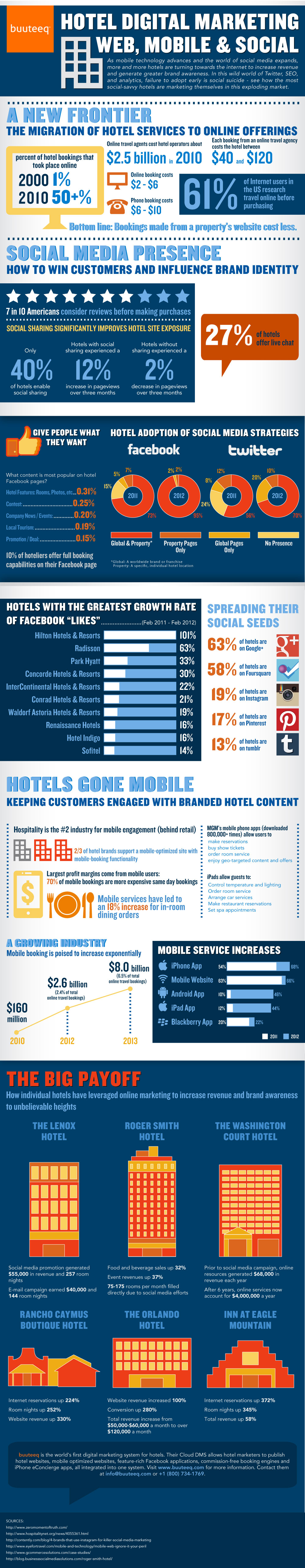 Hotel marketing on the Internet