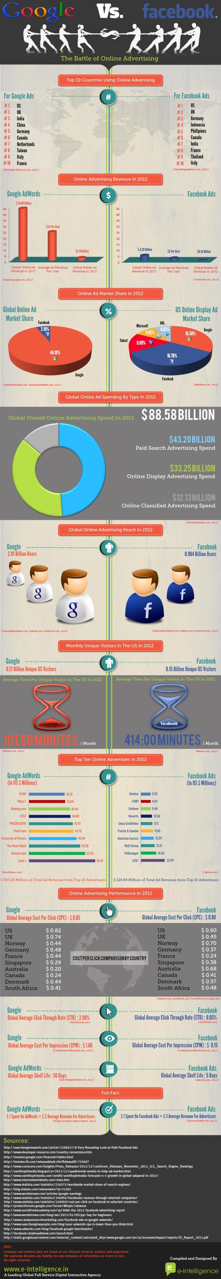 Google VS Facebook advertisements