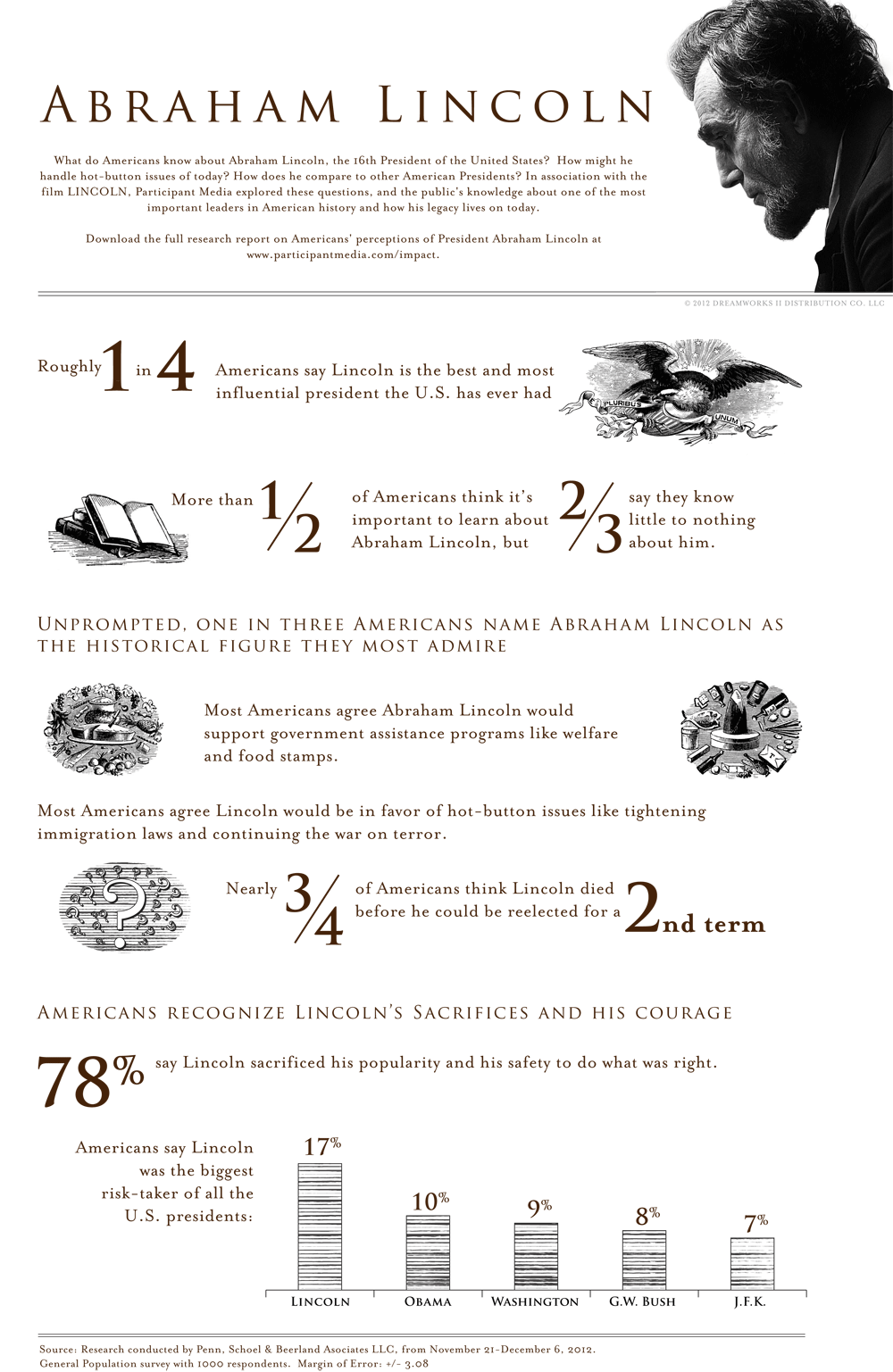 2lincoln_infographic