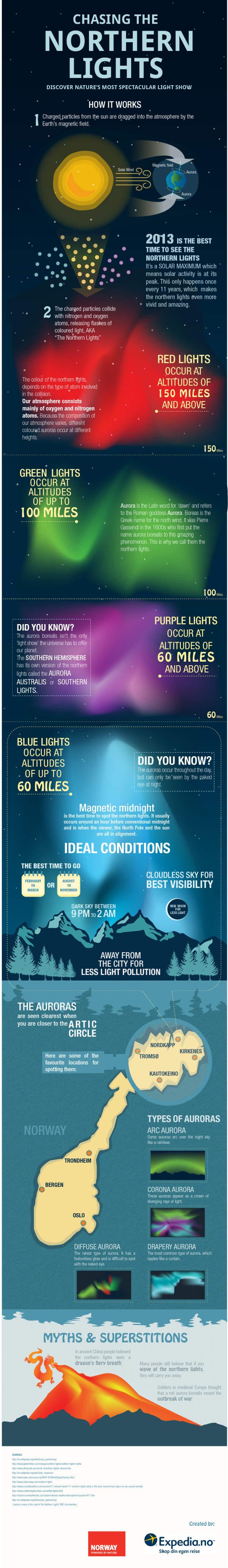 01 northern-lights-infographic-en