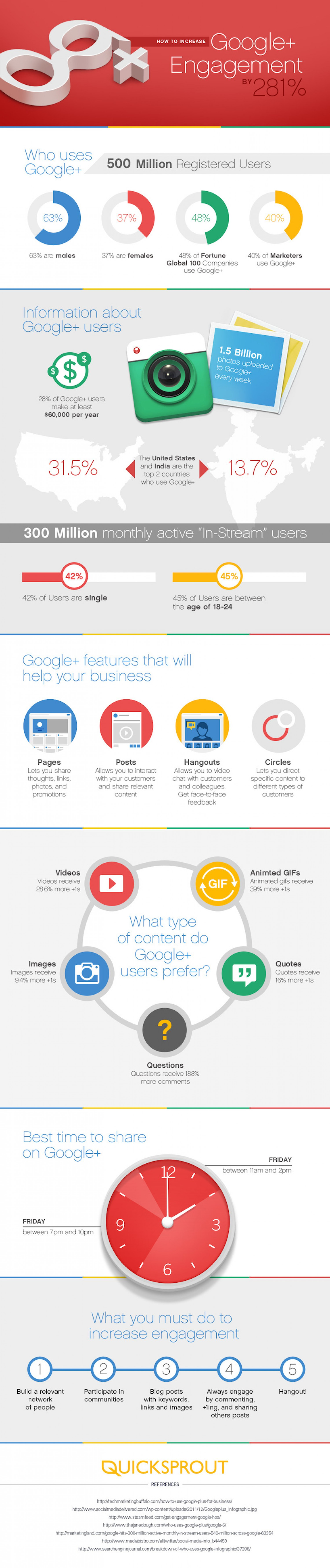 04 how-to-increase-your-google-engagement-by-281_52fef3aa4f79f_w1500