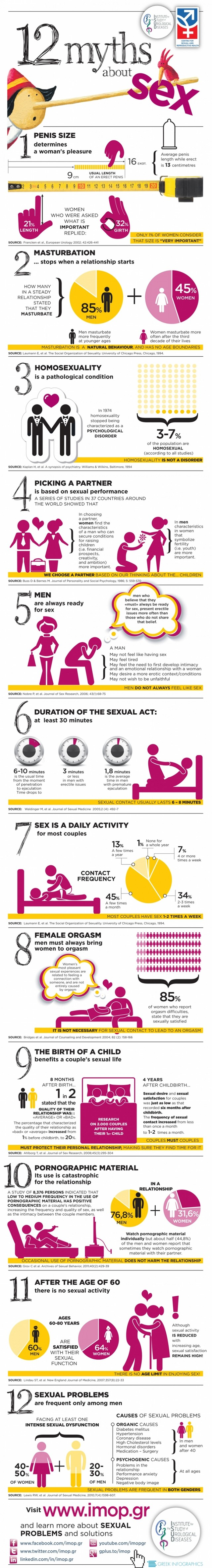 05 12-myths-about-sex_51438561daaaa_w1805-640x4726