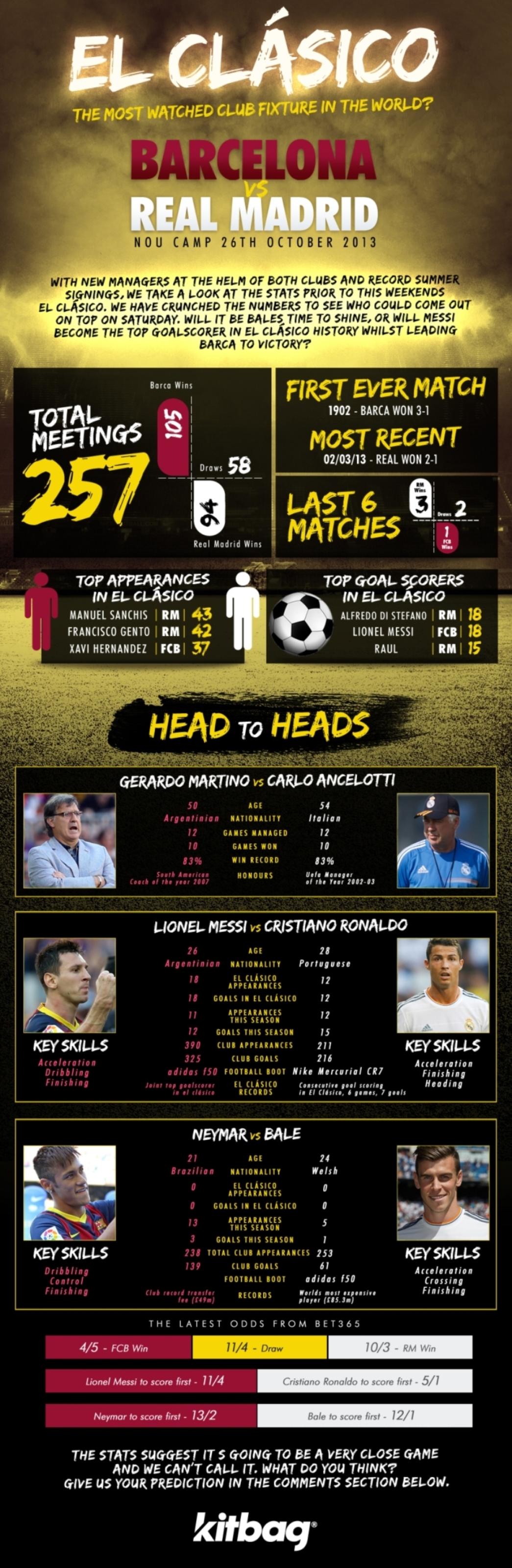 05 El-classico-infographic