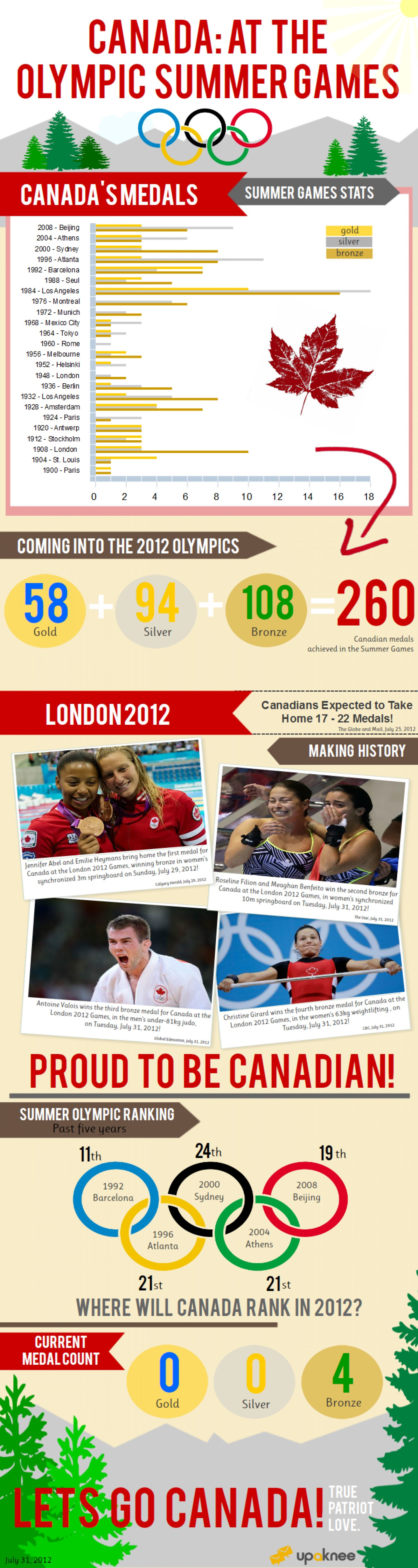 1. Canada at the Olympic summer games