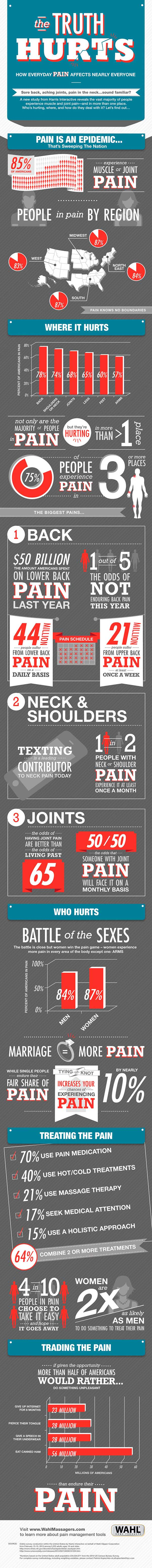 1. Chronic pain by the numbers