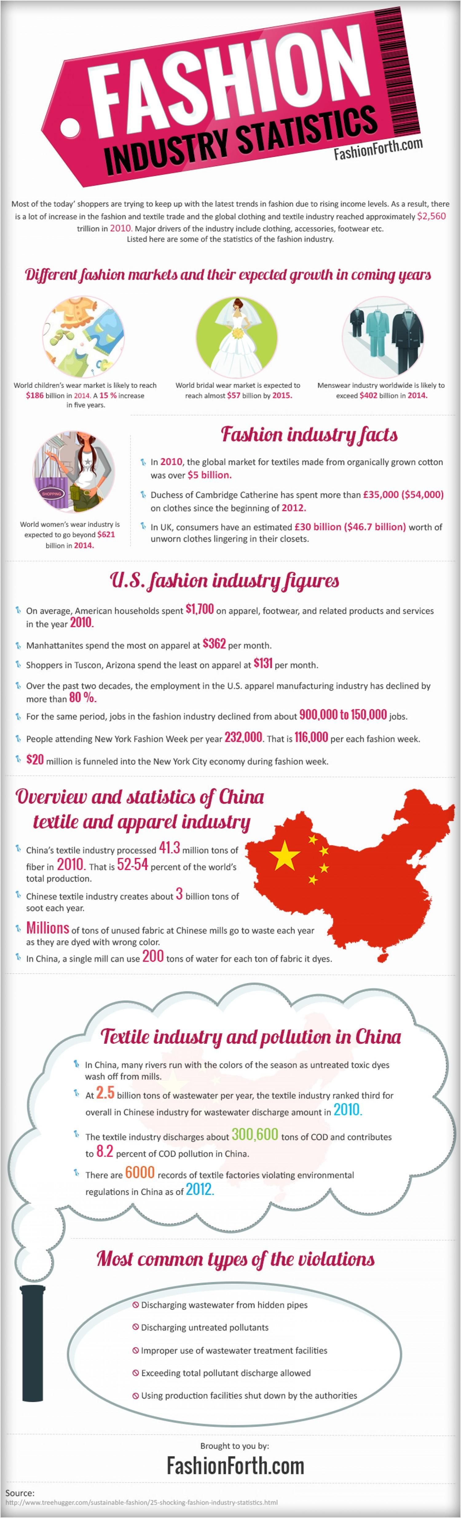 1. Fashion Industry Statistics