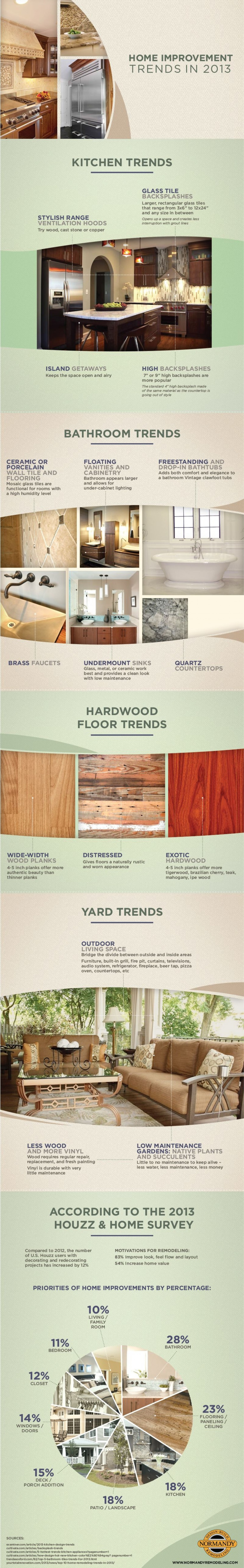 1. Home Improvements Trends in 2013