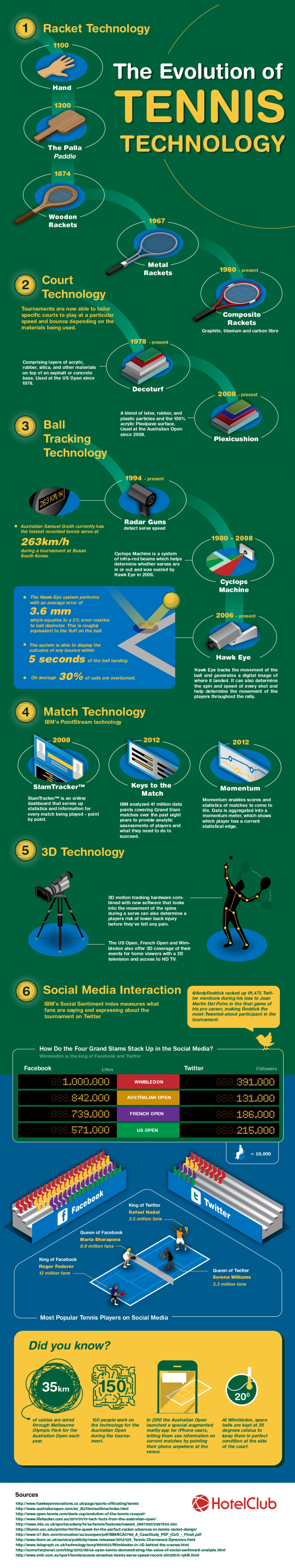 1. How Technology Has Revolutionized Tennis