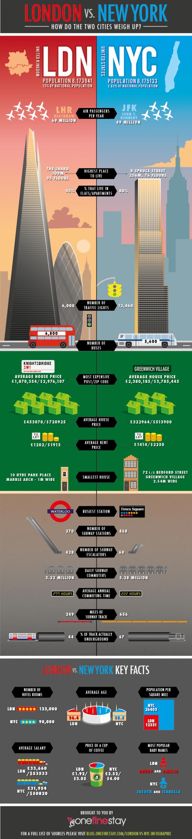 1. London Vs NYC-Transportation