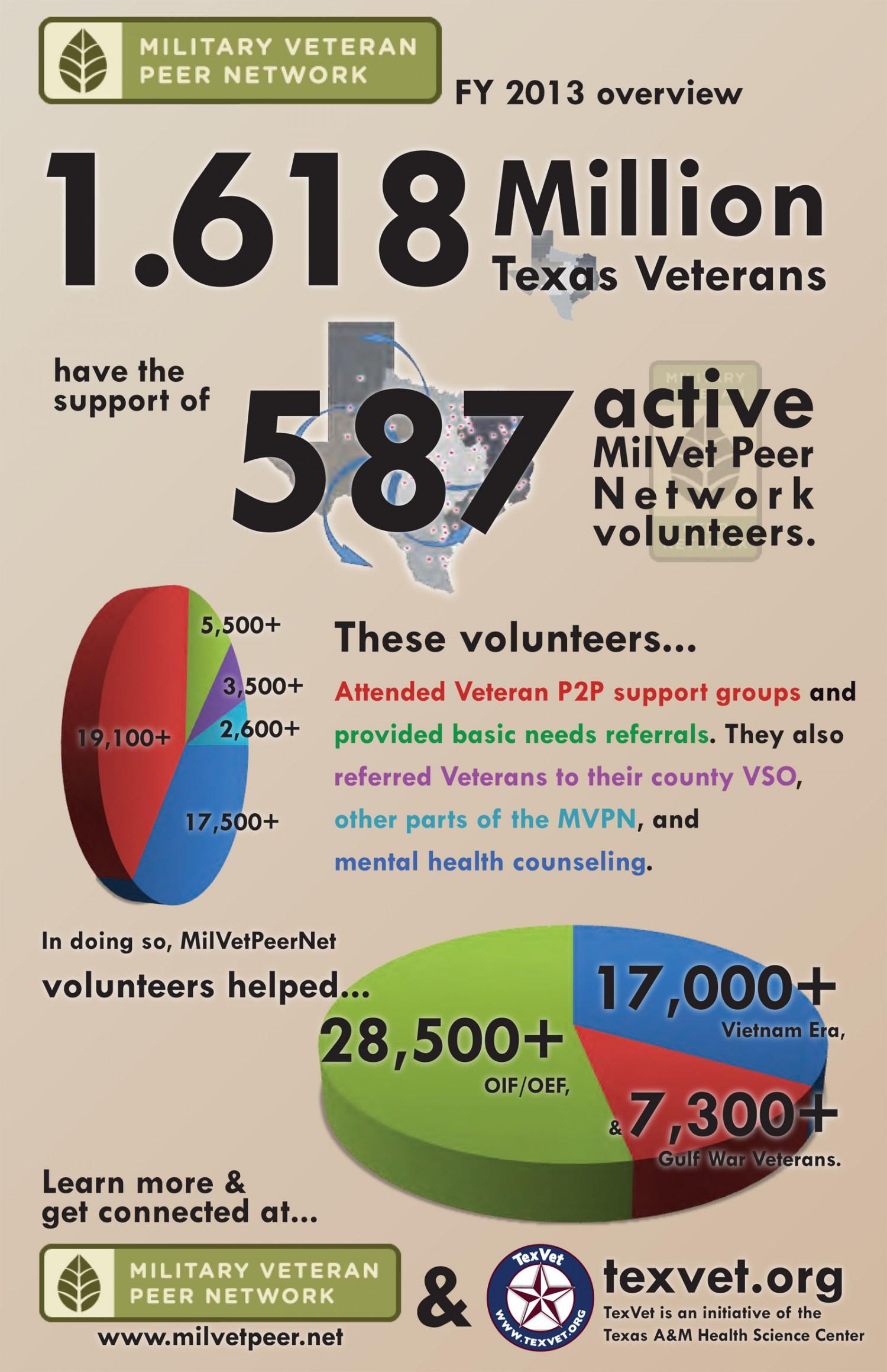 1. Military veteran peer network