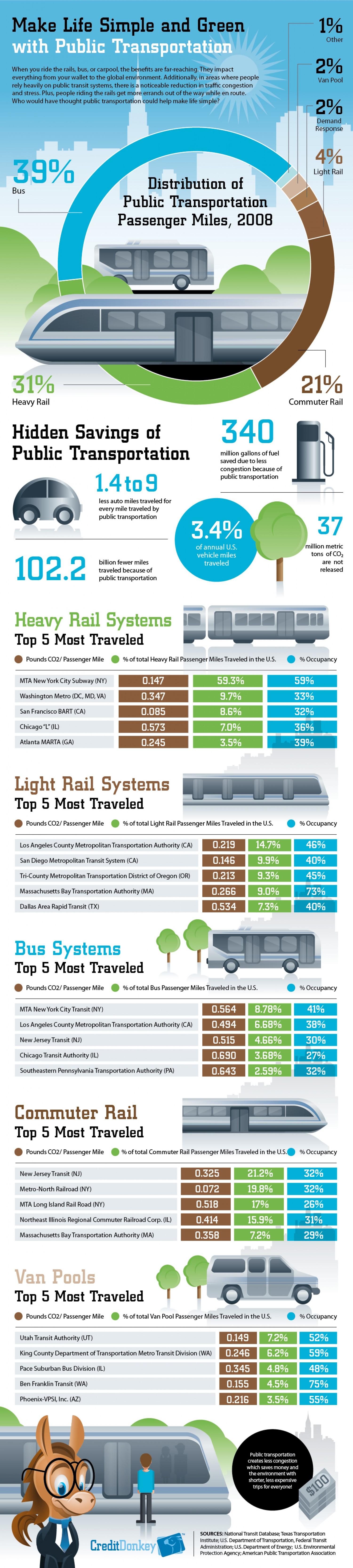 1. Public Transportation