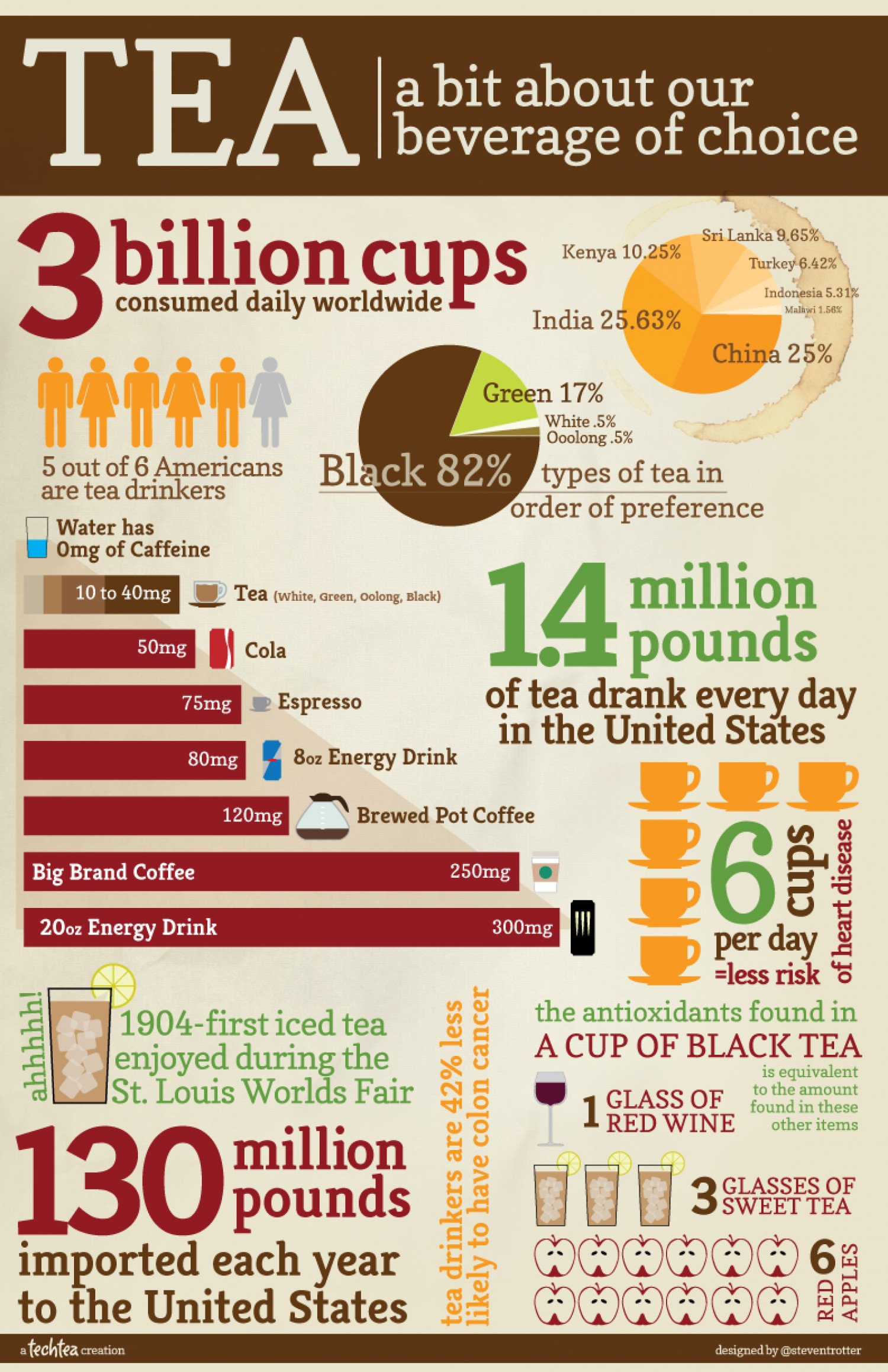 1. Tea A Bit about Our Beverage of Choice
