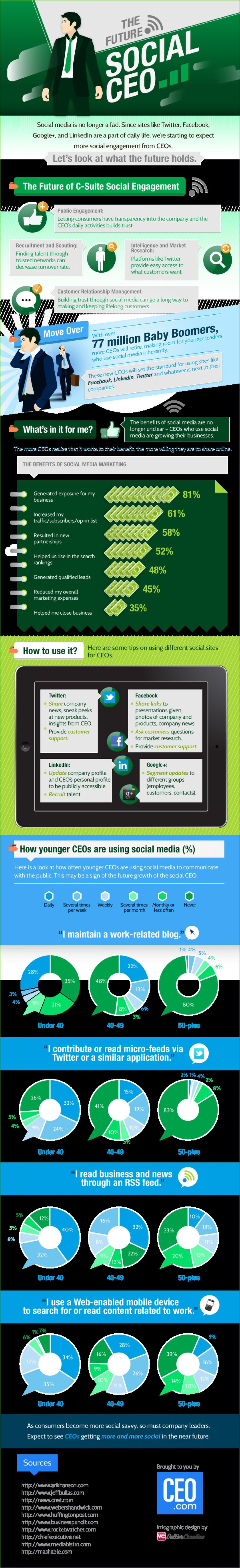1. The Future Social CEO
