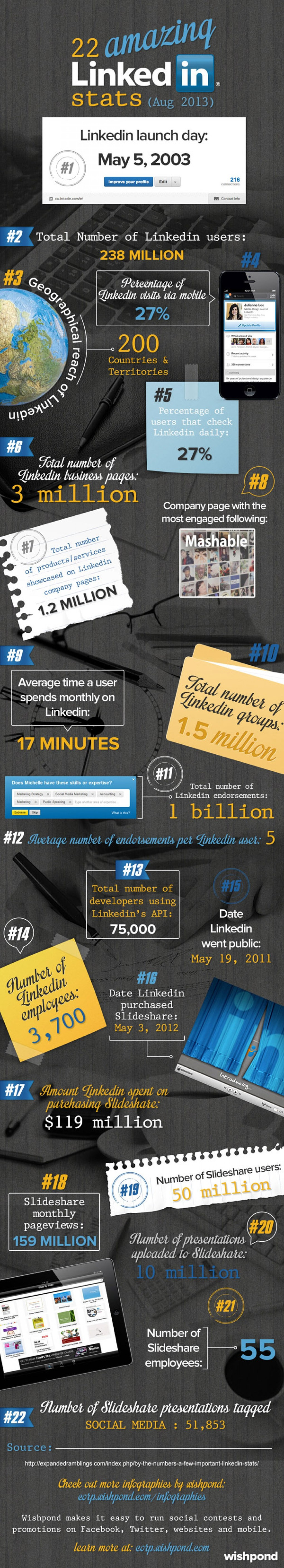 1. Top LinkedIn facts